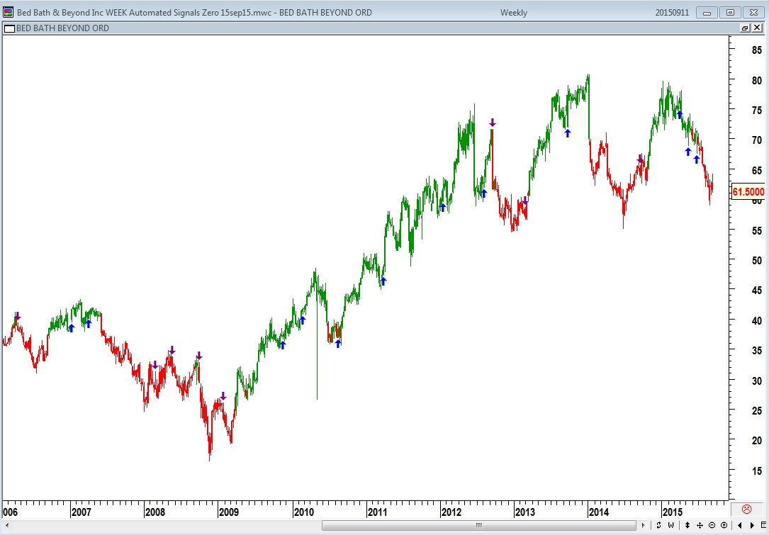 Automated Trade Signals