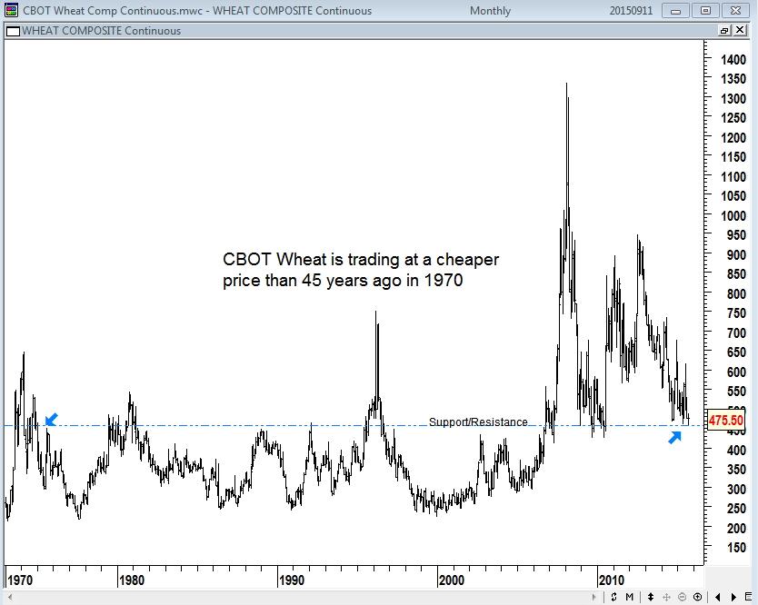CBOT wheat 35 year price