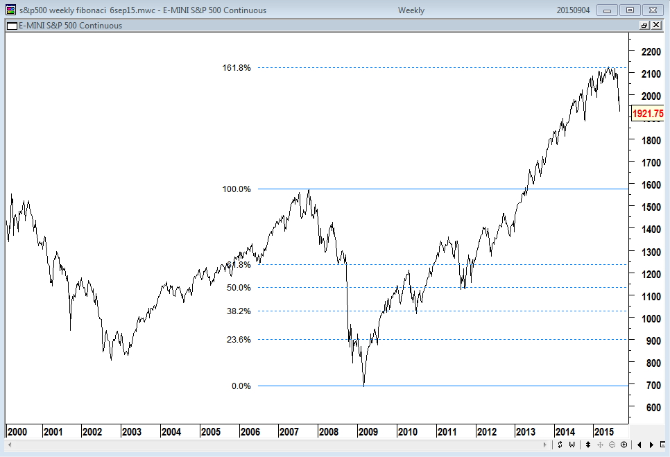 Crazy Fibonacci Projection on the S&P500