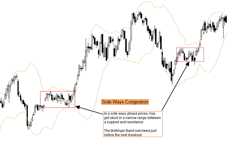 Sideways Markets with Bollinger Bands 18oct15