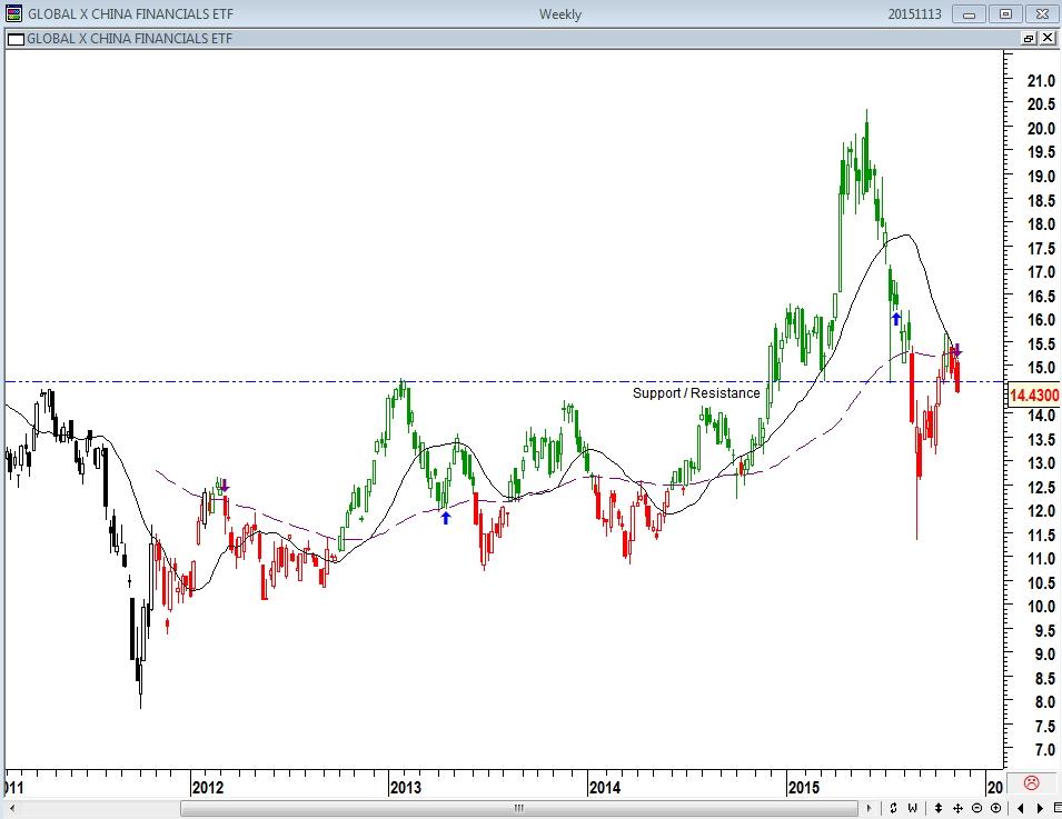 Global X China Financials ETF