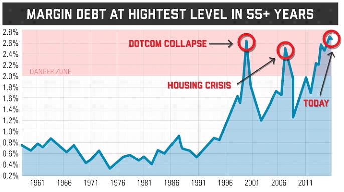 USA stock margin debt