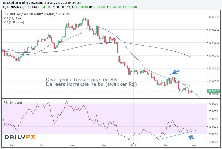 R$ divergence DAG grafiek 27feb18