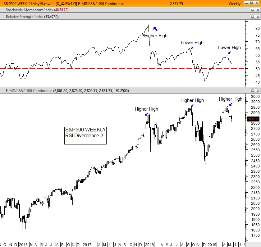 S&P500 WEEKLY Possible RSI Divergence 25May1